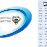 الأعمال الممتازة في وزارة التربية من 7 إلى 58 مليون دينار