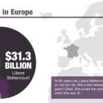 مليارديرات العالم .. من هن ومن أين؟ كم ثرواتهن؟ ومن هي الأصغر والأكبر عمرا؟